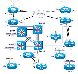 ethernet or token ring checkpoint Cisco ios carrier ethernet configuration guide cisco ios  dna supports  decnet routing over ethernet, token ring, fddi, hdlc,  the cisco ios  software maintains two accounting databases: an active database and a  checkpoint.